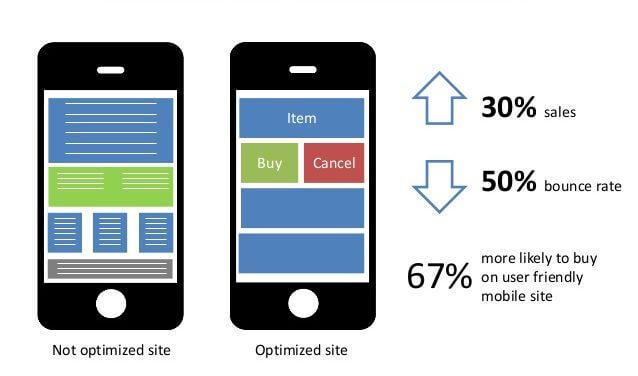 Gráfico sobre e-commerce e UX - site responsivo